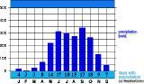 climate Tan-Son-Nhat Precipitation
