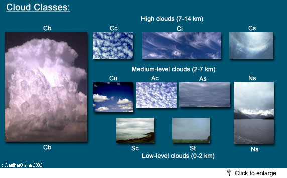 Cloud-Classes Table