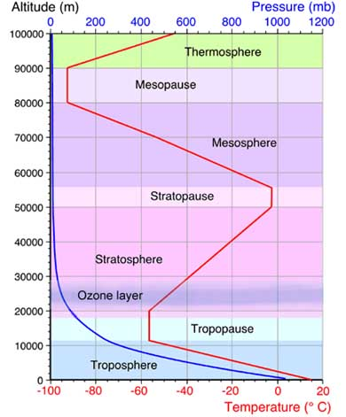 Weather Facts: Atmosphere - Diagram | weatheronline.co.uk
